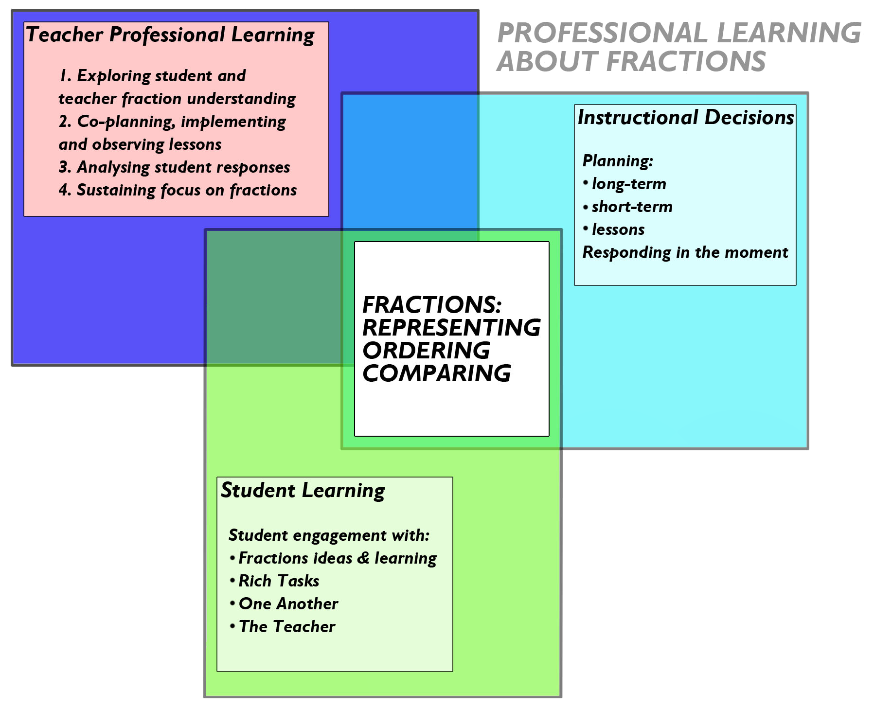 professional learning communities research papers Advocates for professional learning experts who endorse professional learning communities for those who find research association issued a position paper in.